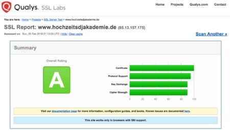 HTTPS-Prüfergebnis, Qualys SSL Scan